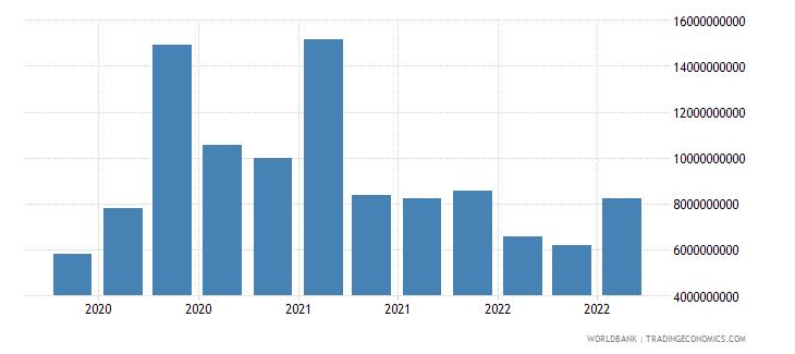 argentina 19_intnl debt securities nonbanks short term wb data