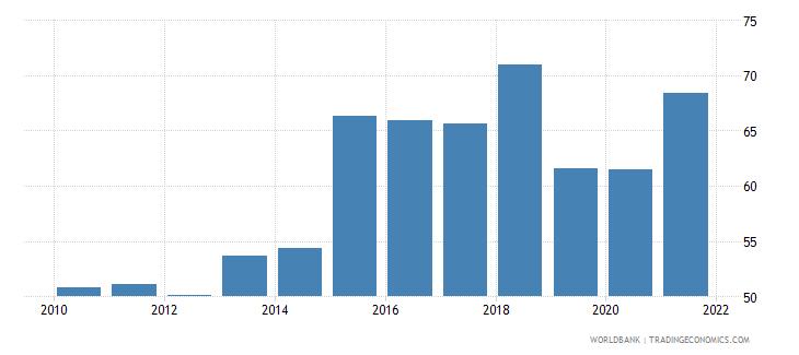 argentina 5 bank asset concentration wb data