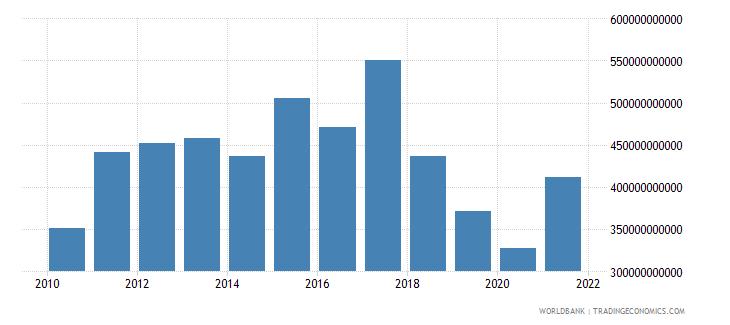 argentina adjusted net national income us dollar wb data