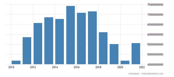 argentina adjusted savings consumption of fixed capital us dollar wb data