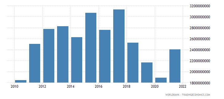 argentina adjusted savings education expenditure us dollar wb data