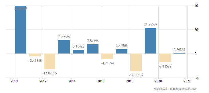 argentina agriculture value added annual percent growth wb data