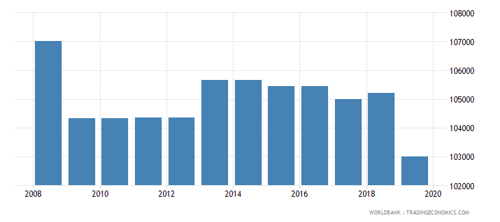 argentina armed forces personnel total wb data