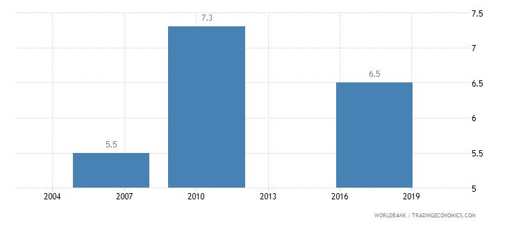 argentina average time to clear exports through customs days wb data