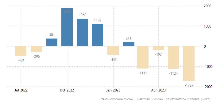 Argentina Balance of Trade