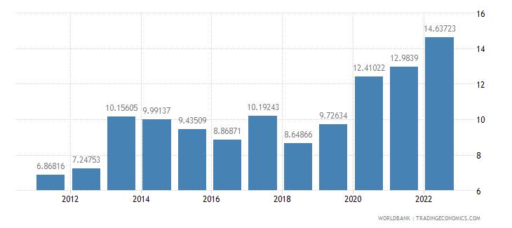 argentina bank capital to assets ratio percent wb data
