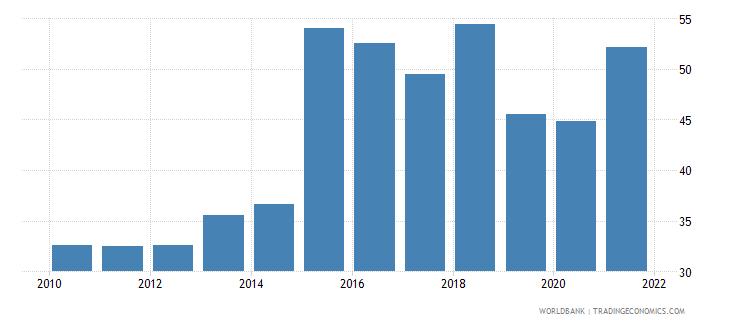 argentina bank concentration percent wb data