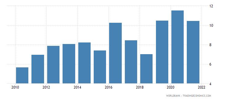 argentina bank net interest margin percent wb data
