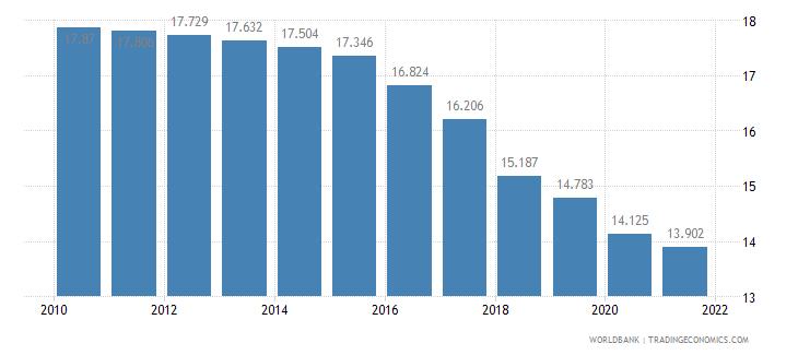 argentina birth rate crude per 1 000 people wb data