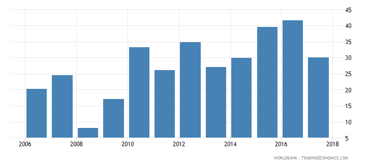 argentina broad money growth annual percent wb data