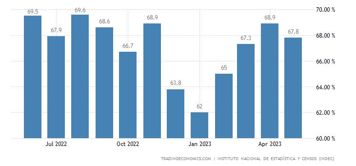 Argentina Capacity Utilization