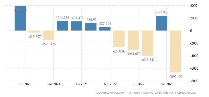 Argentina Capital Flows
