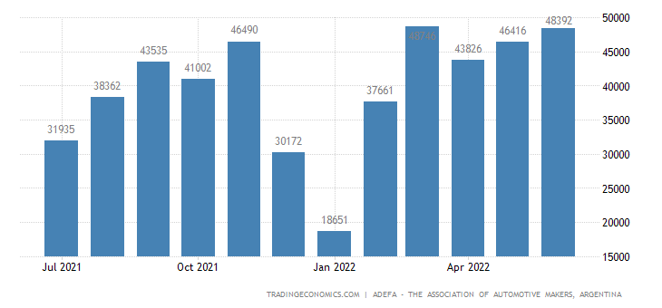 Argentina Car Production