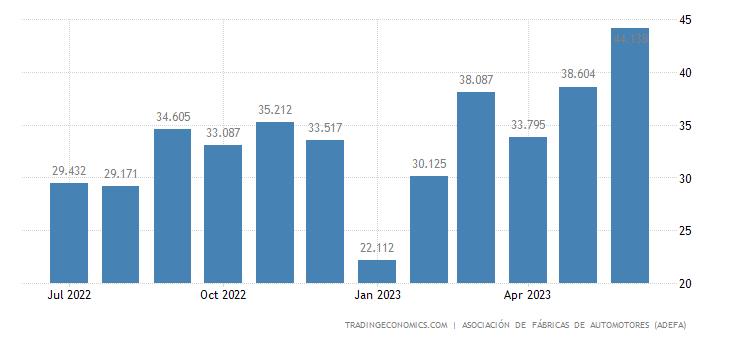 Argentina Domestic Car Sales
