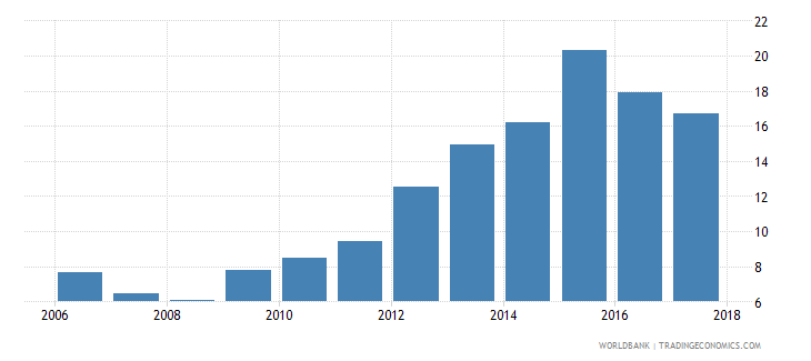 argentina central bank assets to gdp percent wb data