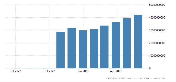 Argentina Central Bank Balance Sheet