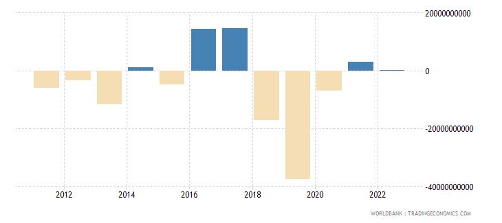 argentina changes in net reserves bop us dollar wb data
