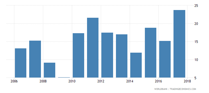 argentina claims on private sector annual growth as percent of broad money wb data