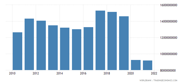 argentina commercial service exports us dollar wb data