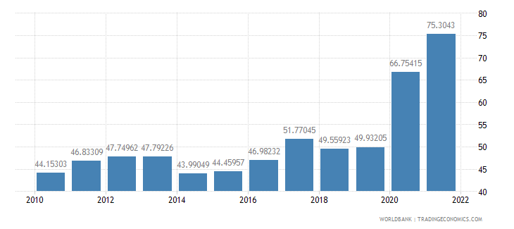 argentina communications computer etc percent of service exports bop wb data