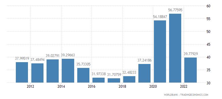 argentina communications computer etc percent of service imports bop wb data