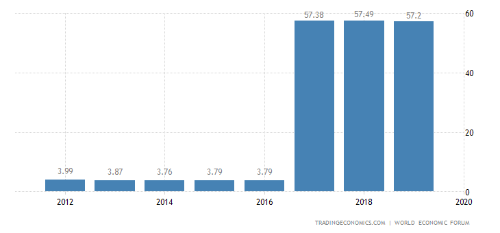 Argentina Competitiveness Index