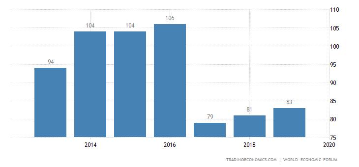 Argentina Competitiveness Rank