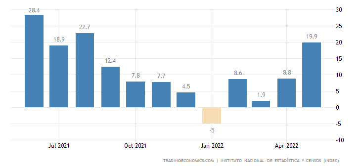 Argentina Construction Output