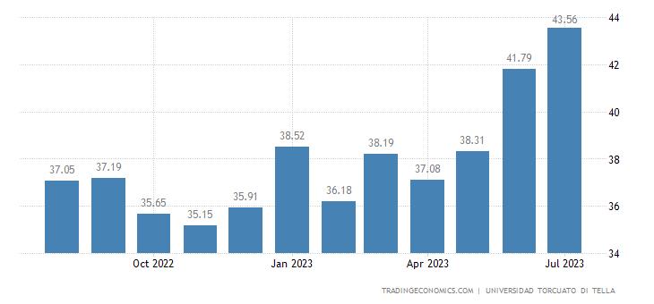 Argentina Consumer Confidence