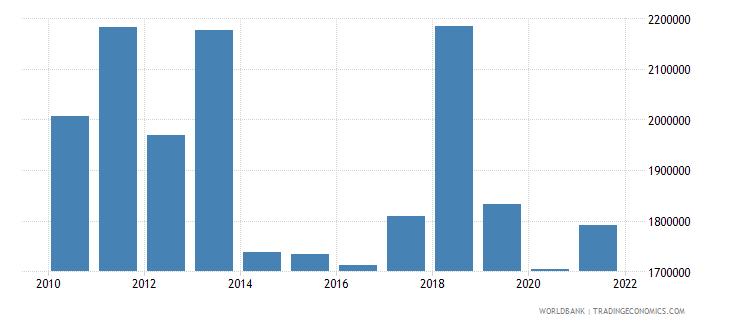 argentina container port traffic teu 20 foot equivalent units wb data