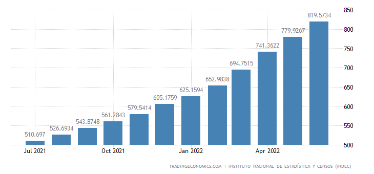 Argentina Core Consumer Prices