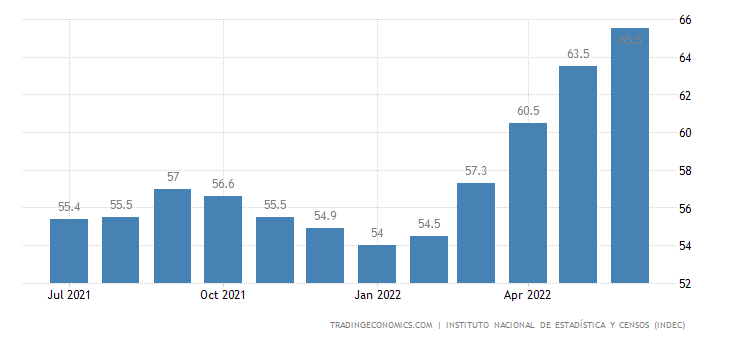 Argentina Core Inflation Rate