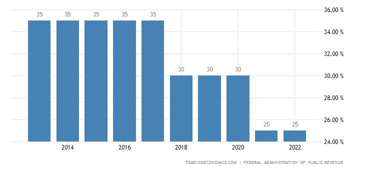 Argentina Corporate Tax Rate