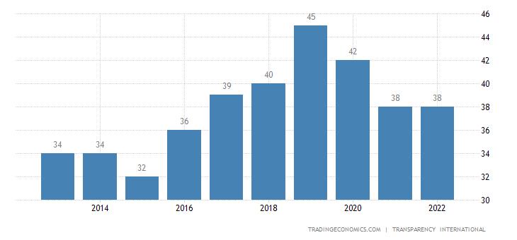 Argentina Corruption Index
