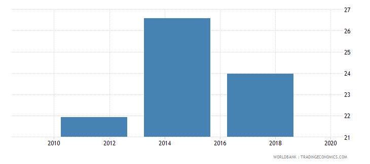 argentina credit card percent age 15 wb data