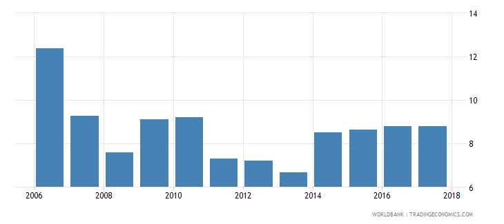 argentina credit to government and state owned enterprises to gdp percent wb data