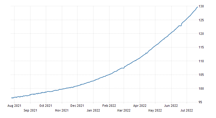 Argentinean Peso