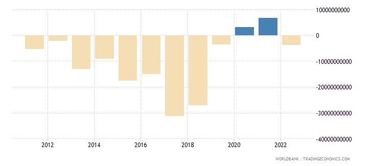 argentina current account balance bop us dollar wb data