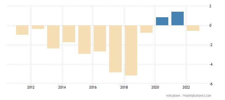 argentina current account balance percent of gdp wb data