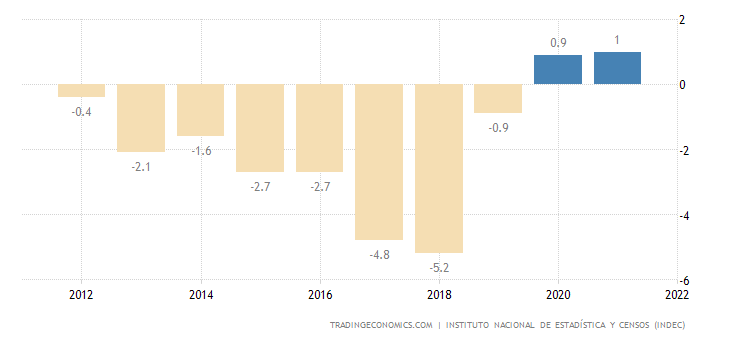 Argentina Current Account to GDP