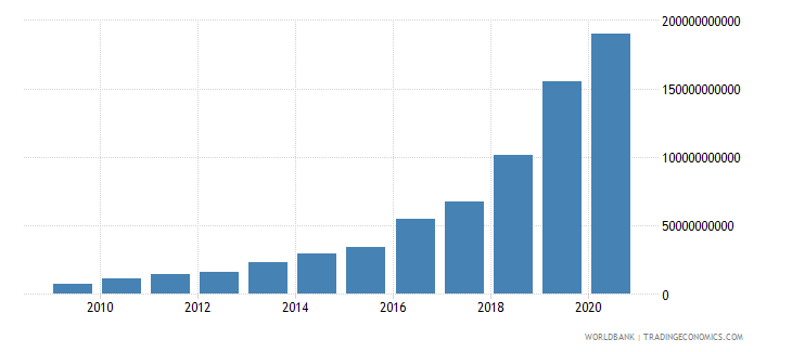 argentina customs and other import duties current lcu wb data