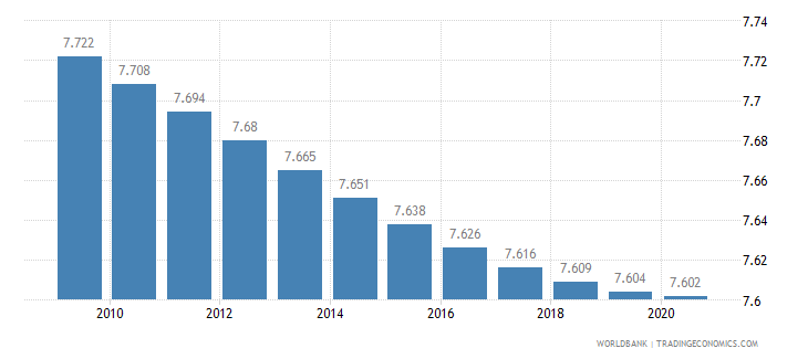 argentina death rate crude per 1 000 people wb data