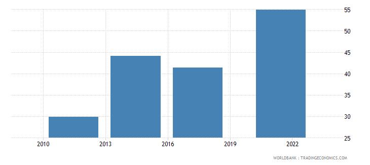 argentina debit card percent age 15 wb data