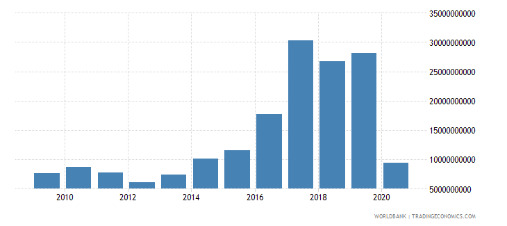 argentina debt service on external debt public and publicly guaranteed ppg tds us dollar wb data
