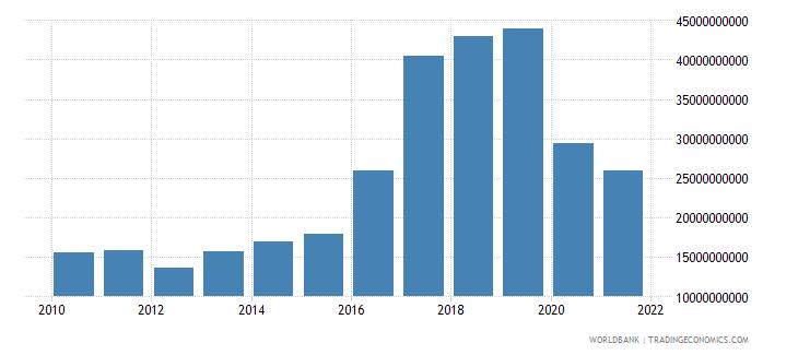 argentina debt service on external debt total tds us dollar wb data