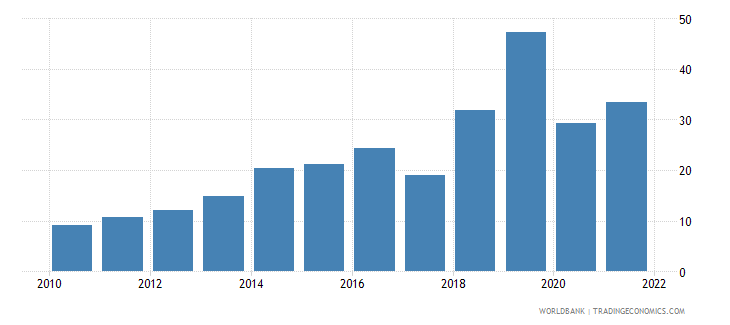 argentina deposit interest rate percent wb data