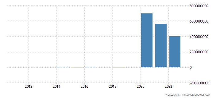 argentina discrepancy in expenditure estimate of gdp constant lcu wb data