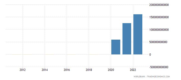 argentina discrepancy in expenditure estimate of gdp current lcu wb data
