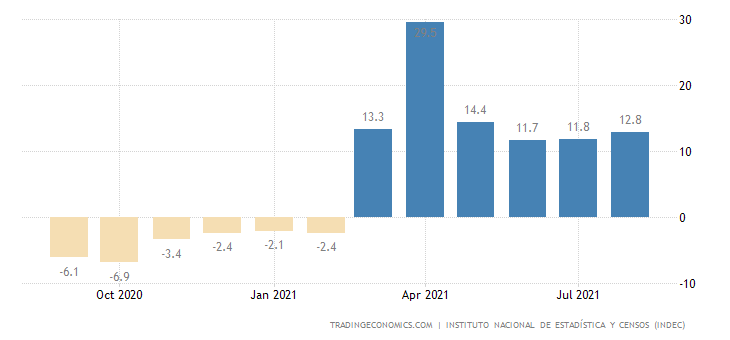 Argentina Economic Activity Index