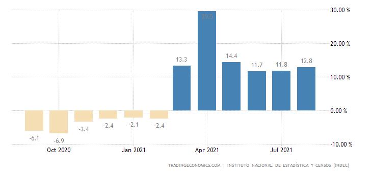 Argentina Economic Activity Index